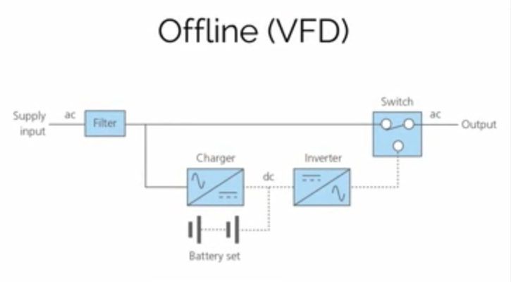 How Does An Uninterruptible Power Supply (UPS) Work